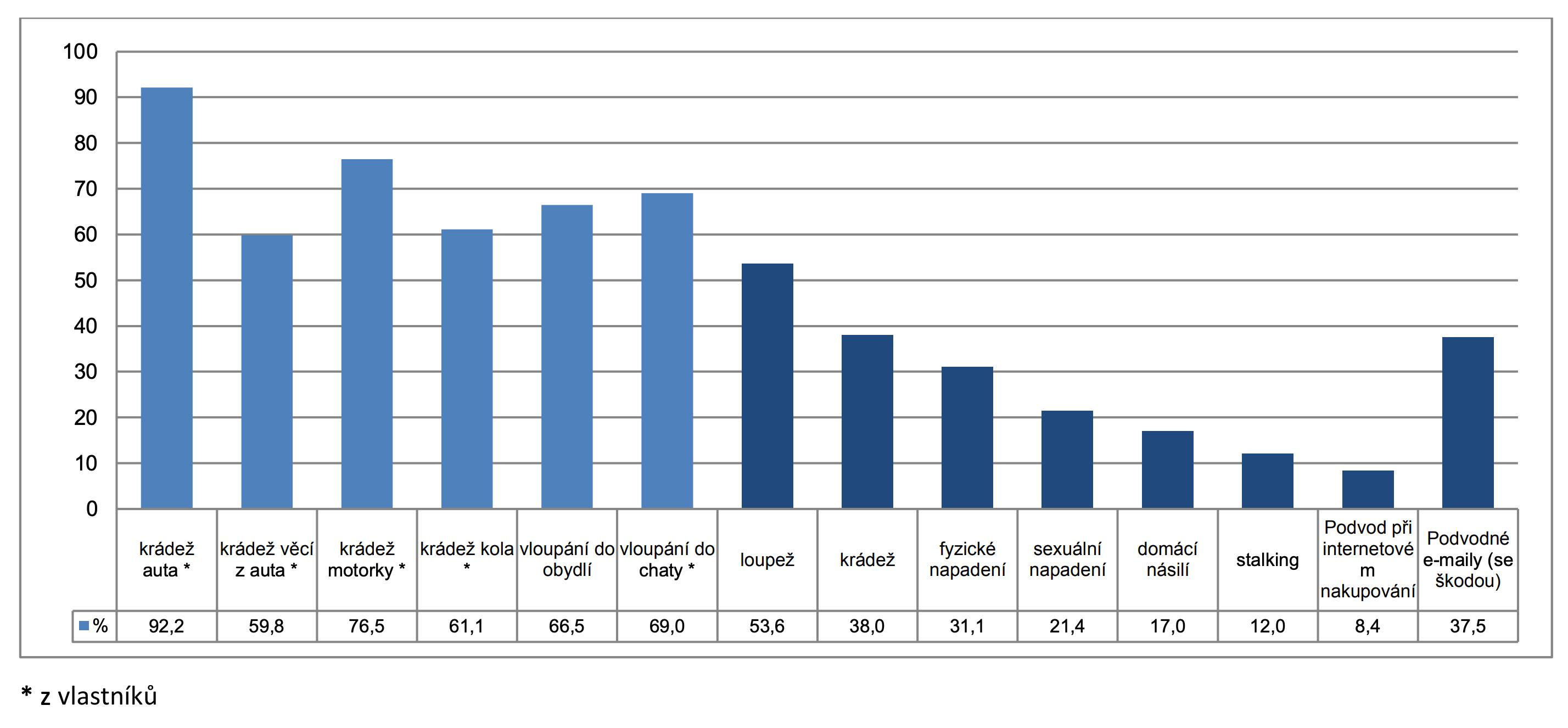 Graf hlášení deliktů policii